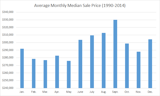 Is Now A Good Time to Buy or Sell Esquire Real Estate Average Monthly Median Sales Price