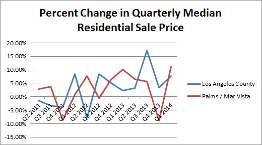 Palms Mar Vista Real Estate Percent Change Sale Price