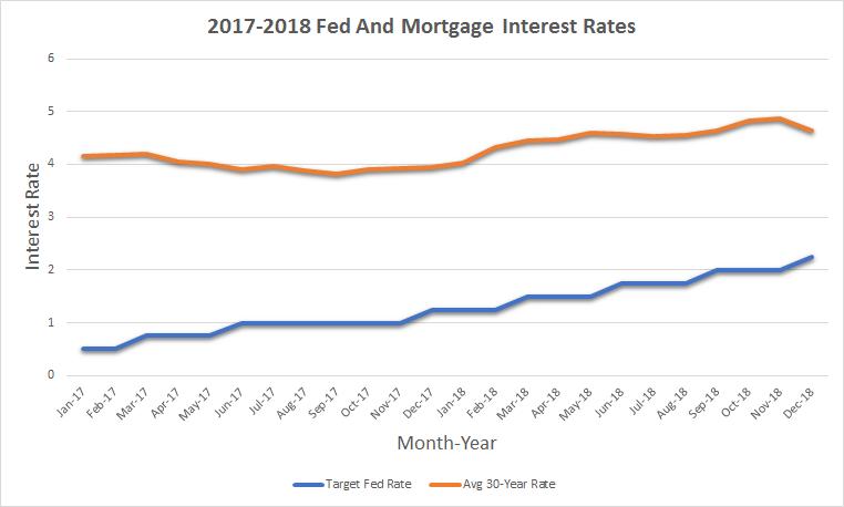 2019 Real Estate Prediction Esquire Real Estate Brokerage Interest Rates